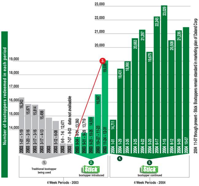 Stick Boxtopper Tracking Chart